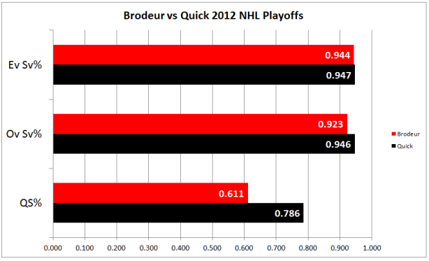 Brodeur vs Quick 2012 NHL PLayoffs (c) Hashtag Hockey