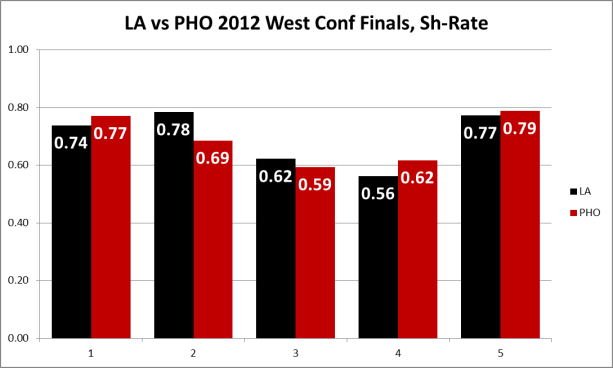LA vs PHO sh rate (c) Hashtag Hockey