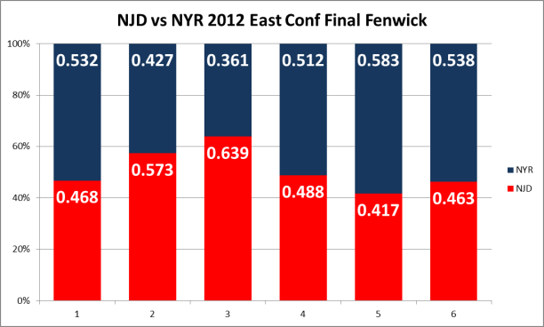 NJ vs NYR fenwick (c) Hashtag Hockey
