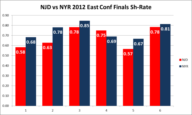 NJ vs NYR sh rate (c) Hashtag Hockey