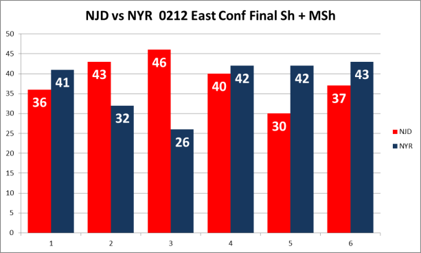 NJD vs NYR SMS (c) Hashtag Hockey