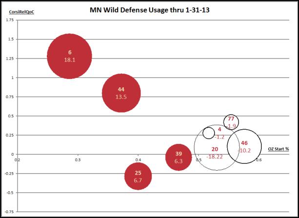 Wild def usage 1-31-13