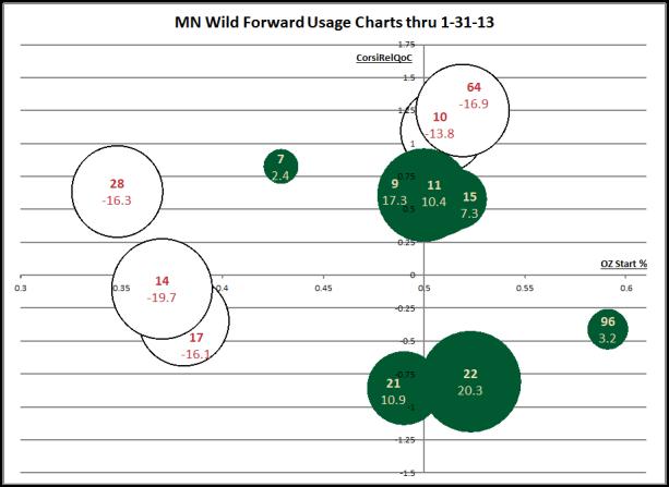 Wild fwd usage 1-31-13