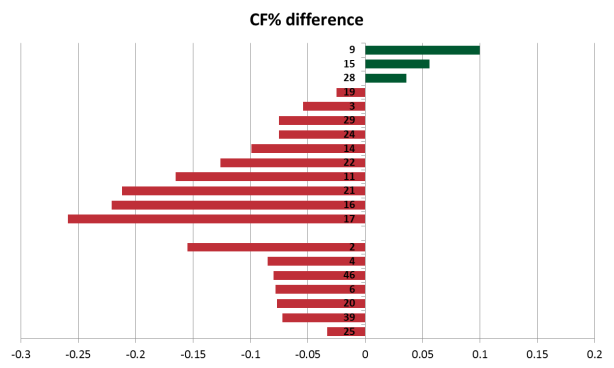 granlund cf difference