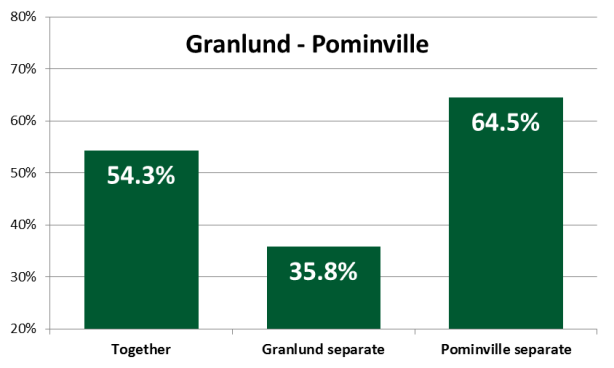 granlundpominvillewowy