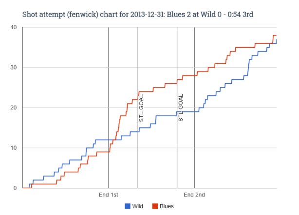 Fenwick chart for 2013-12-31 Blues 2 at Wild 0 - 0_54 3rd