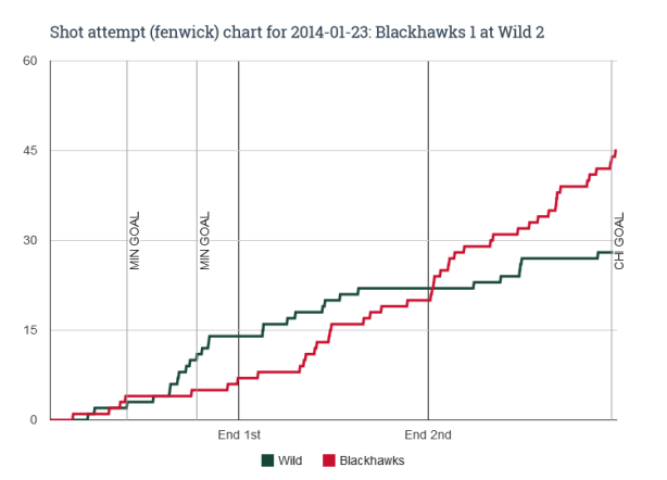 Fenwick chart for 2014-01-23 Blackhawks 1 at Wild 2
