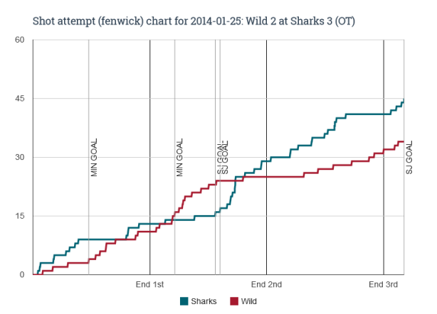 Fenwick chart for 2014-01-25 Wild 2 at Sharks 3 (OT)