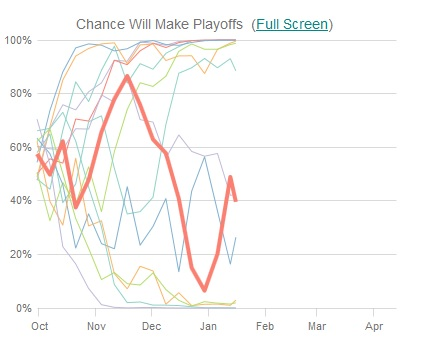 wild playoff odds