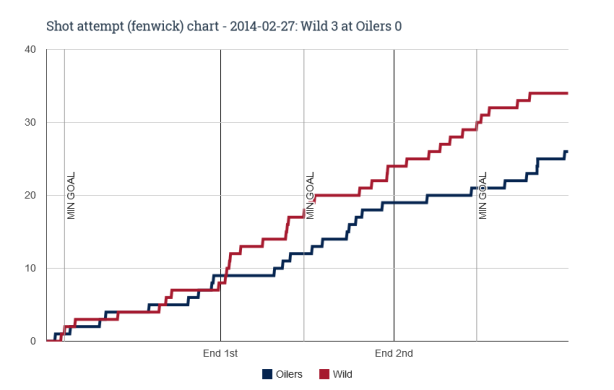 Fenwick chart for 2014-02-27 Wild 3 at Oilers 0