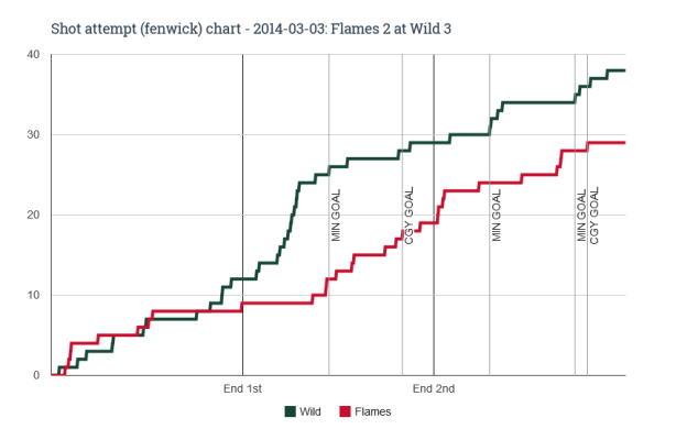 Fenwick chart for 2014-03-03 Flames 2 at Wild 3