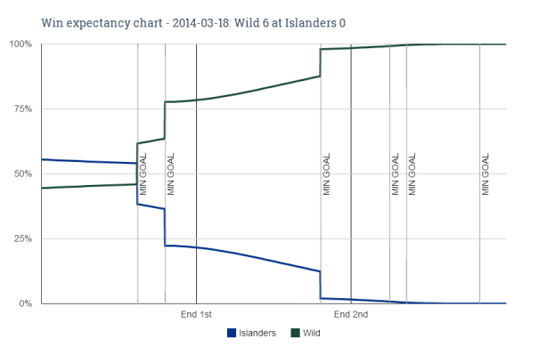 Win expectancy chart - 2014-03-18 Wild 6 at Islanders 0