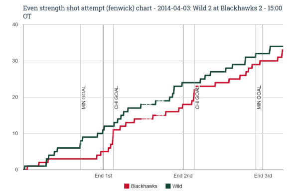 EV fenwick chart for 2014-04-03 Wild 2 at Blackhawks 2 - 15_00 OT