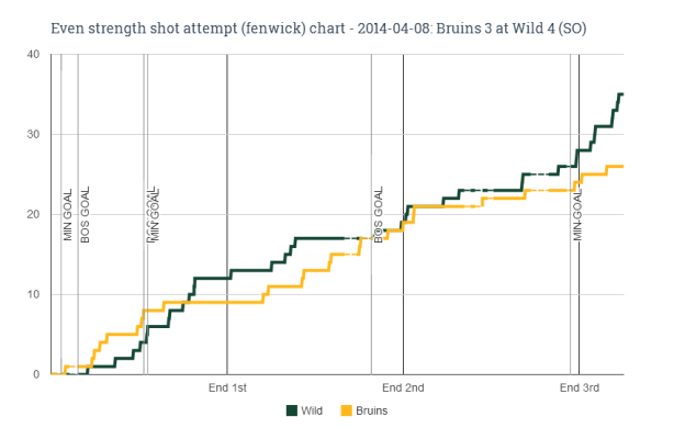 EV fenwick chart for 2014-04-08 Bruins 3 at Wild 4 (SO)