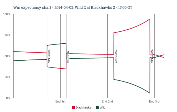 Win expectancy chart - 2014-04-03 Wild 2 at Blackhawks 2 - 15_00 OT